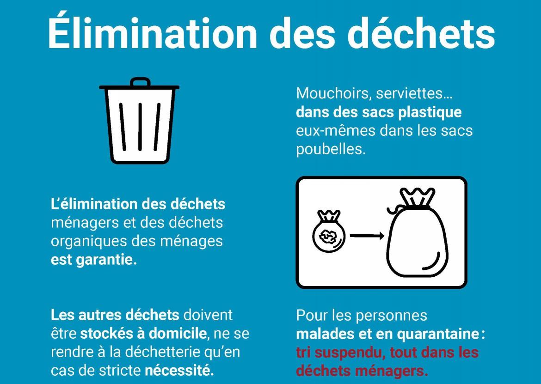 Elimination des déchets - Message à la population